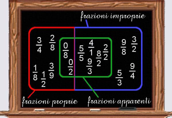 classificazione frazioni