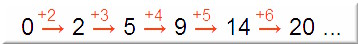 numero diagonali